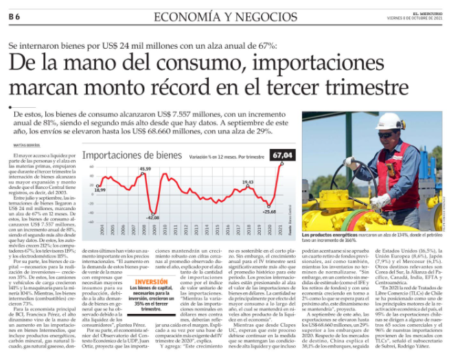 De la mano del consumo, importaciones marcan monto récord en el tercer trimestre.
